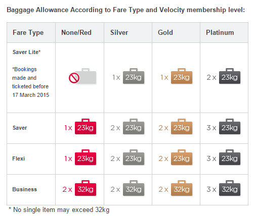 Virgin Australia New Baggage Allowance | Flight Centre Blog