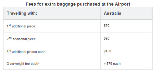 Virgin Australia checked baggage airport rates.