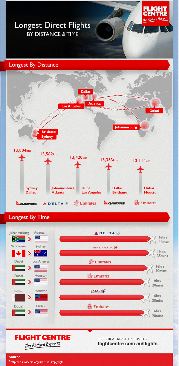 Longest Direct Flights