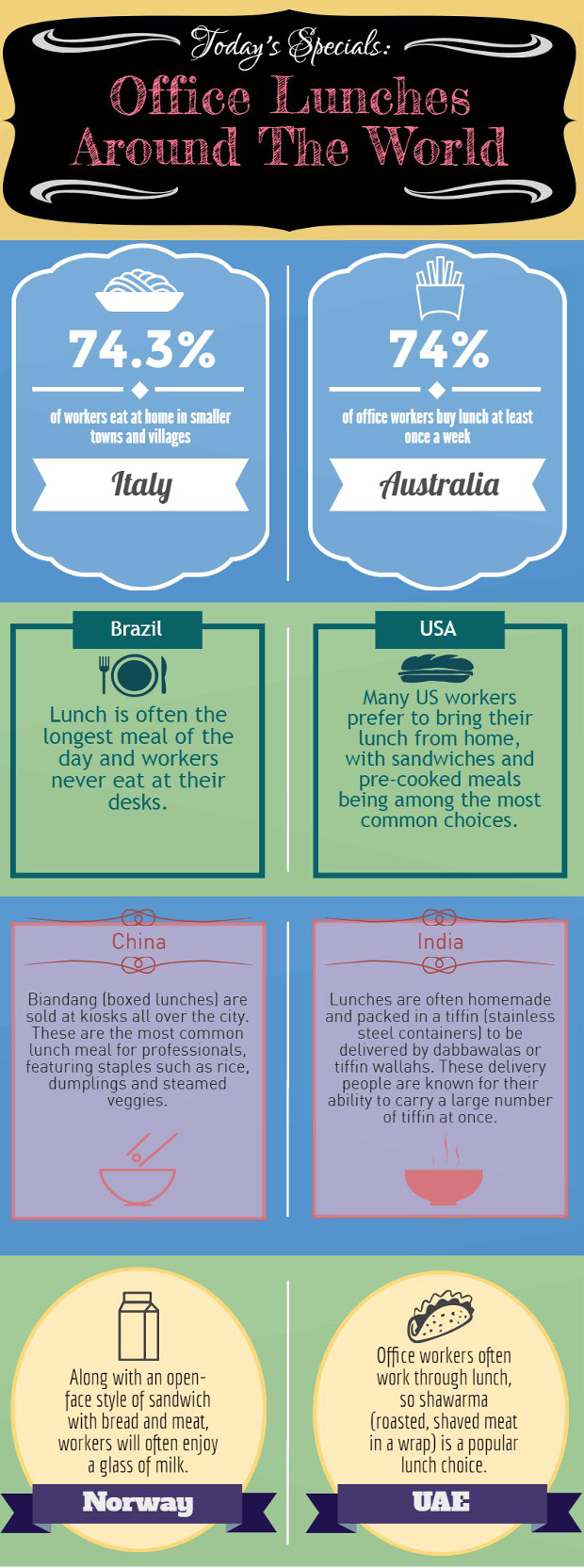 An infographic showing different facts and figures to do with typical lunch habits of people around the world