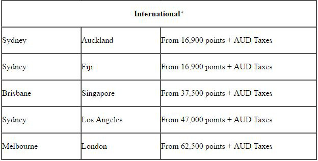 Velocity Points table. Valid at time of writing. Terms and conditions apply.