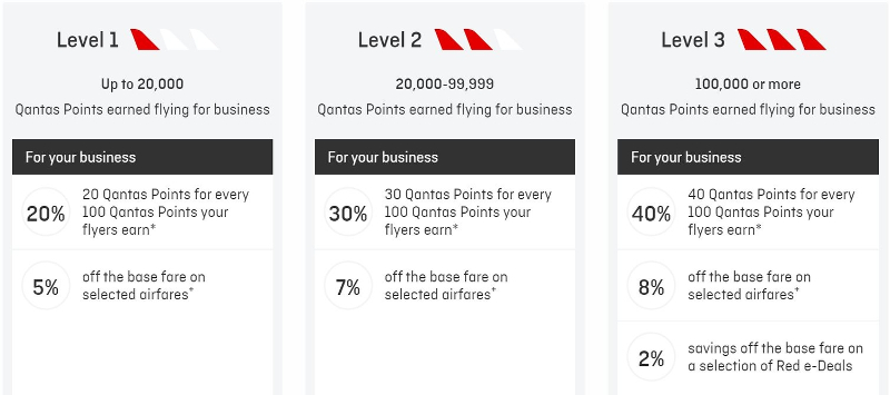 Qantas Business Rewards zero joining fee