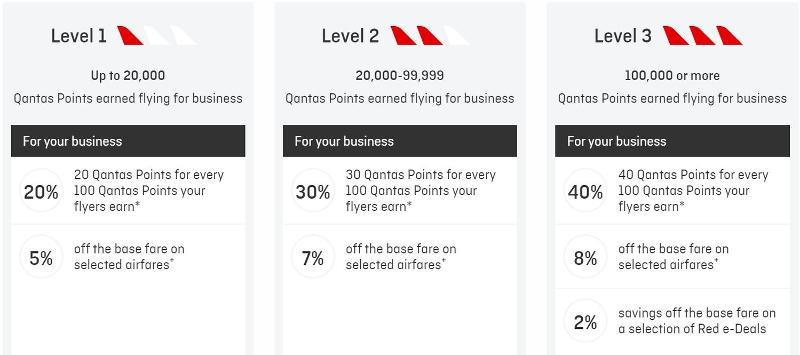 Qantas Business Rewards zero joining fee